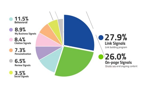 What To Look For In The Best White Label SEO Reseller