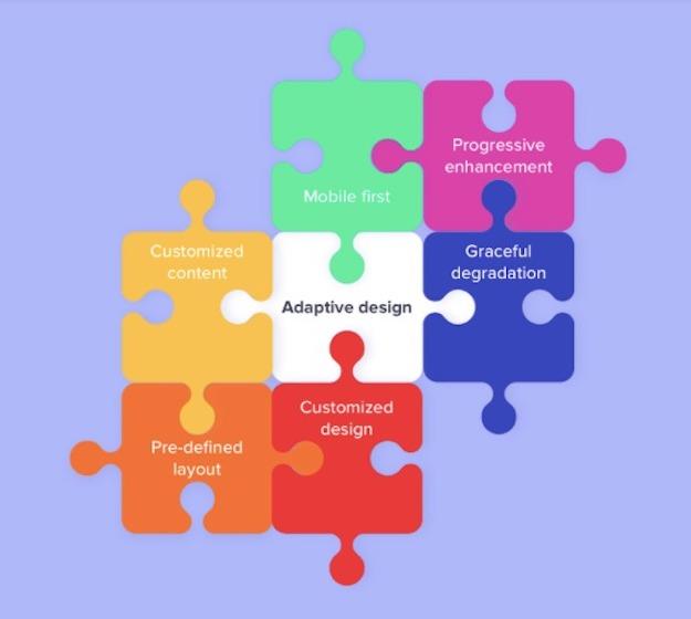 responsive design or adaptive design